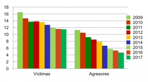 Gráfico de resultados del programa KIVA