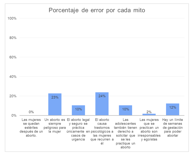 Porcentaje de error por mito