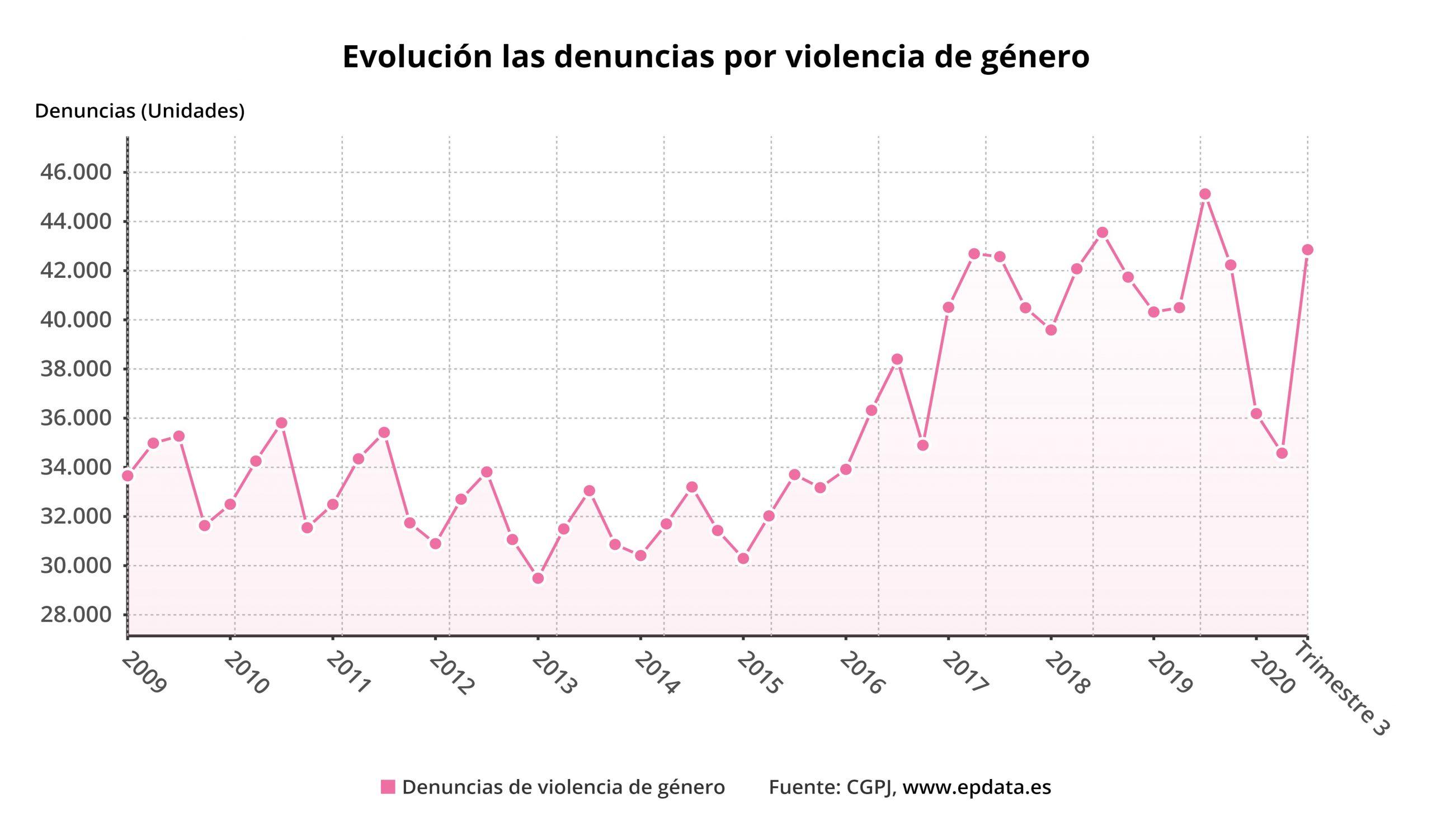 evolucion_las_denuncias_p
