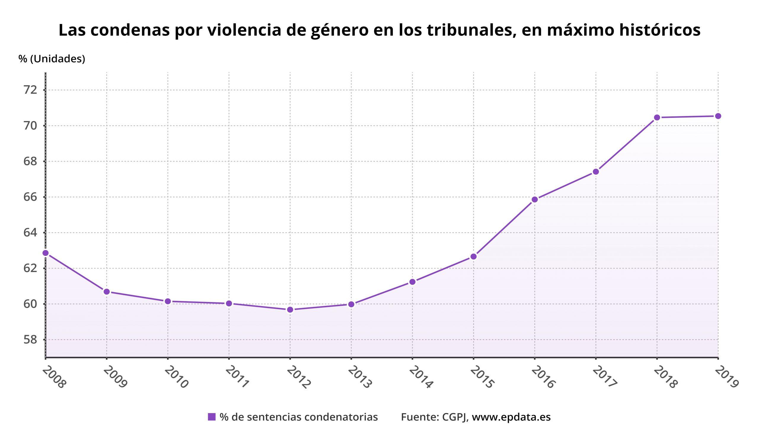 las_condenas_por_violenci