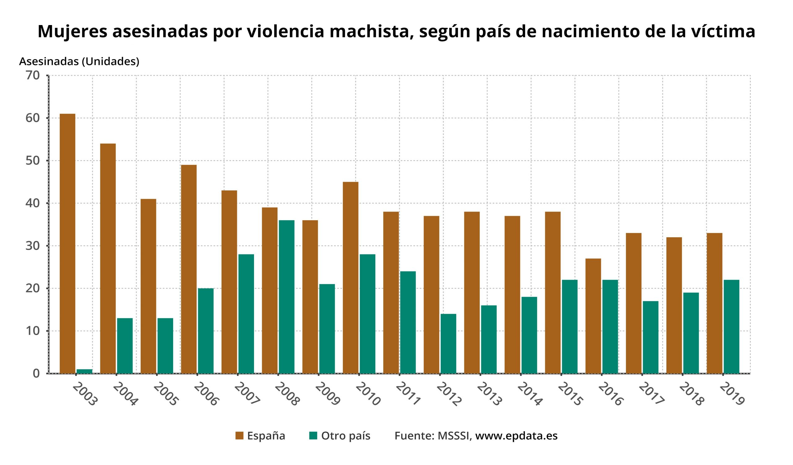mujeres_asesinadas_por_vi